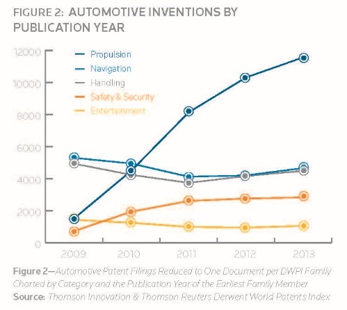 automotive inventions