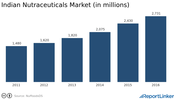 Indian Neutraceuticals Market in 2016