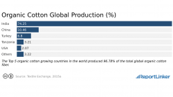 organic cotton global production in 2015
