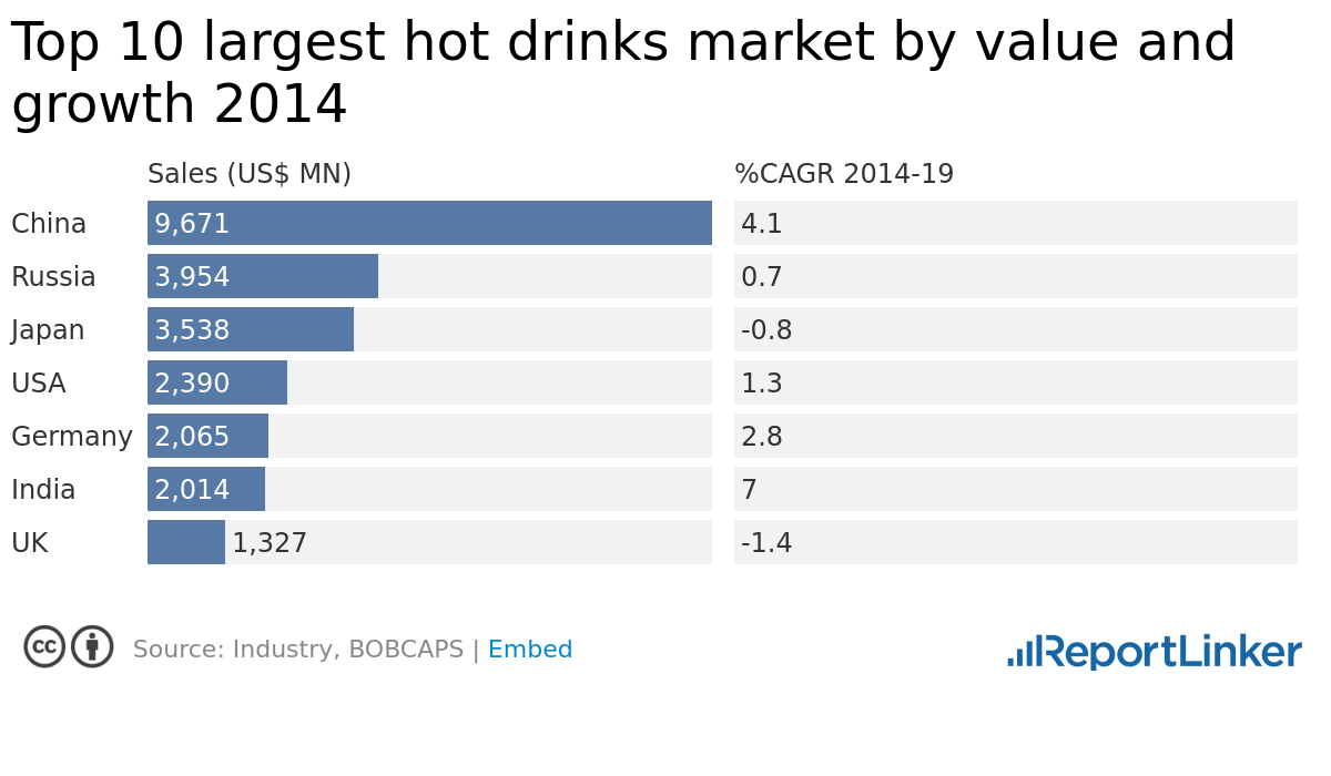 Top 10 largest hot drinks market by value and growth 2014