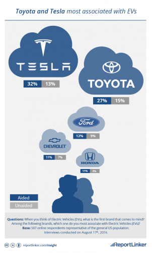 Tesla & Toyota are the most popular EV brands for US population in 2016