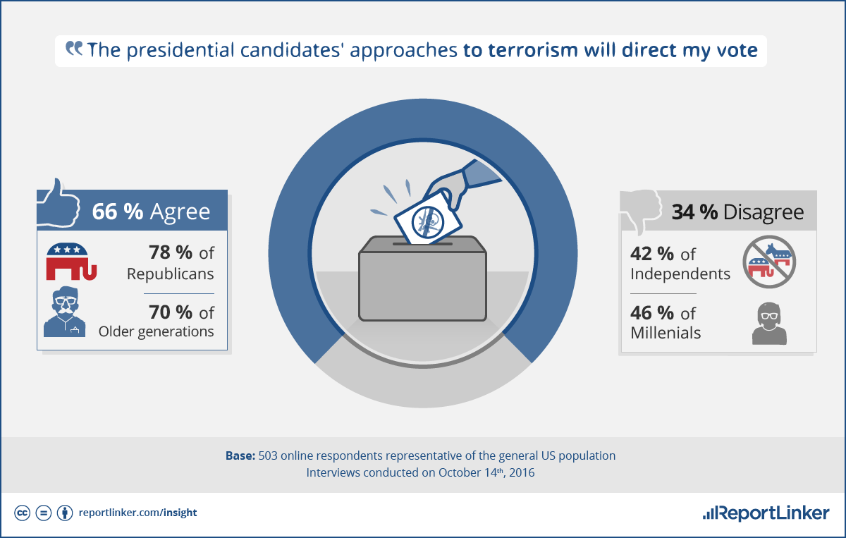 The presidential candidates' approaches to terrorism will direct my vote