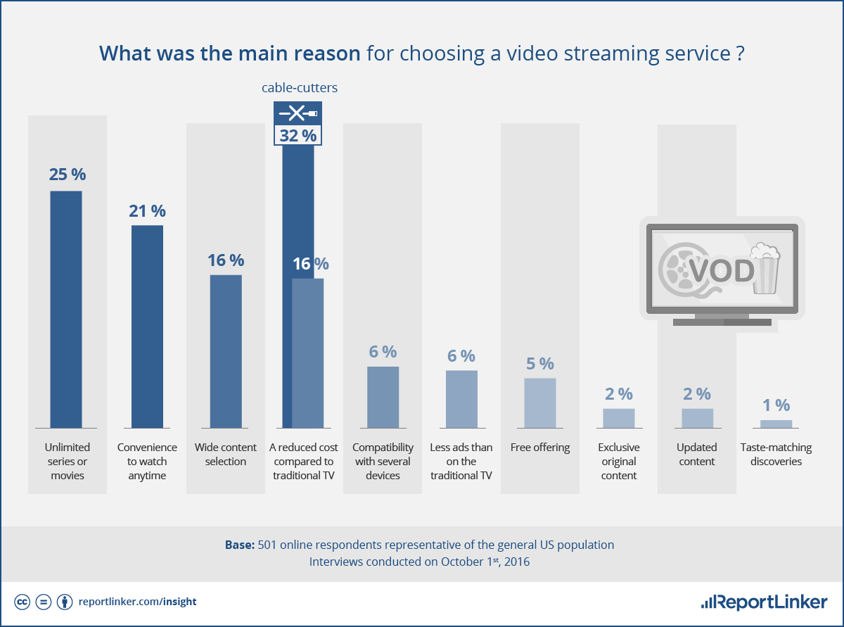 What was the main reason for choosing a video streaming service ?