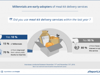 Millennials are early-adopters of meal-kit delivery services