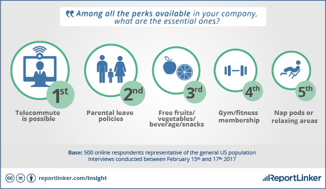For Americans, the essential office perk is being able to telecommute.