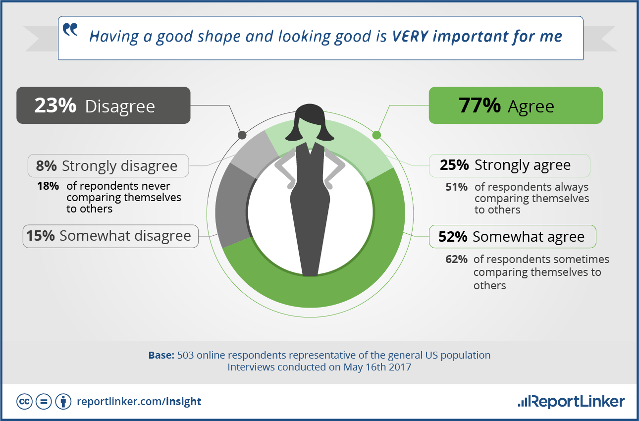 For 77% of American people , having a good shape and looking good is very important.
